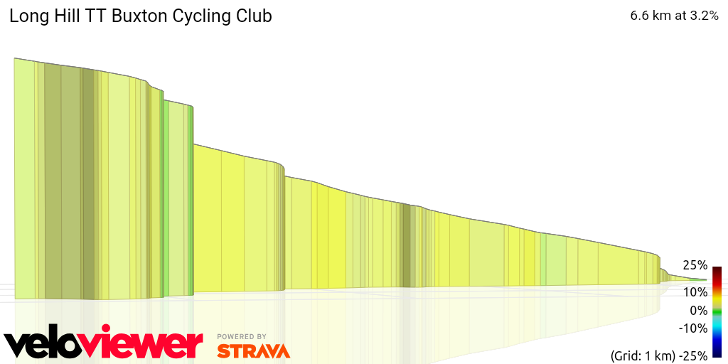 3D Elevation profile image for Long Hill TT Buxton Cycling Club