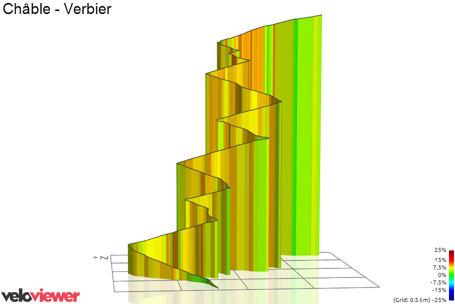 3D Elevation profile image for Châble - Verbier