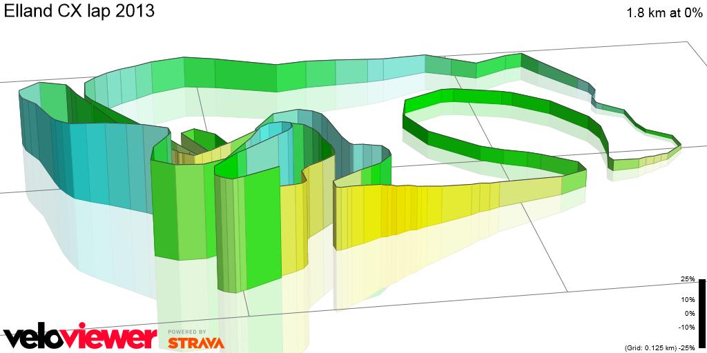 3D Elevation profile image for Elland CX lap 2013