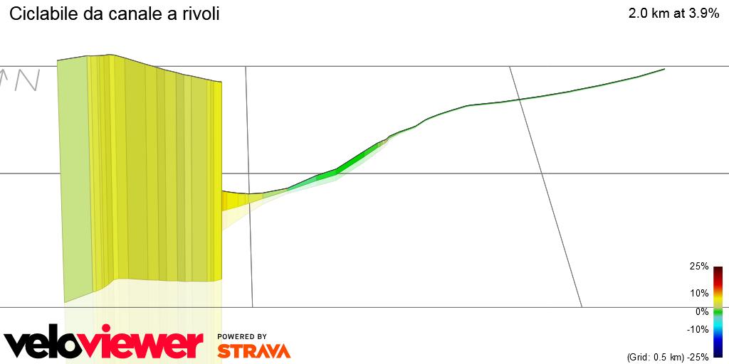 3D Elevation profile image for Ciclabile da canale a rivoli