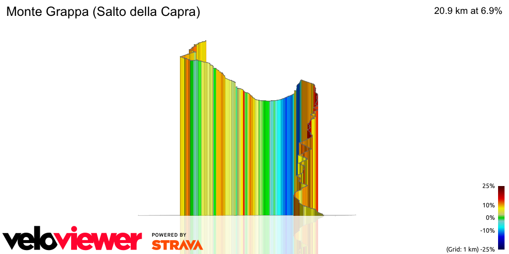3D Elevation profile image for Monte Grappa (Salto della Capra)