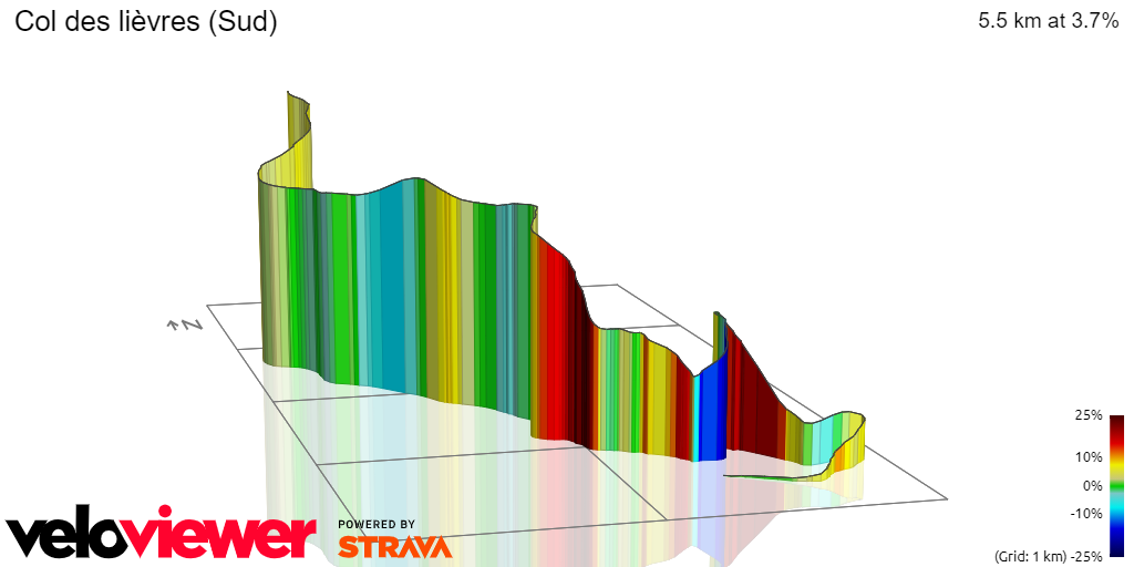 3D Elevation profile image for Col des lièvres (Sud)
