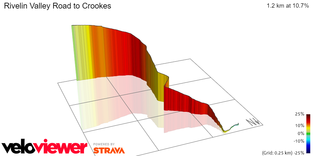 3D Elevation profile image for Rivelin Valley Road to Crookes