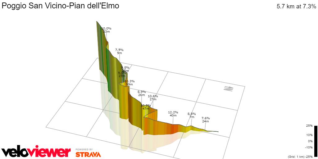 3D Elevation profile image for Poggio San Vicino-Pian dell'Elmo