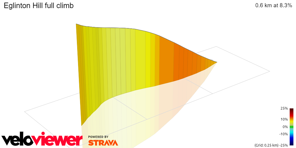 3D Elevation profile image for Eglinton Hill full climb