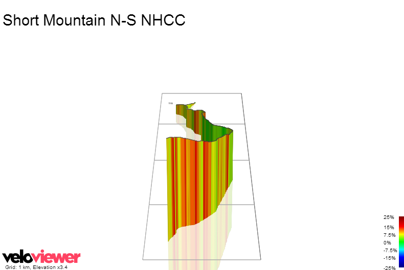 3D Elevation profile image for Short Mountain N-S NHCC