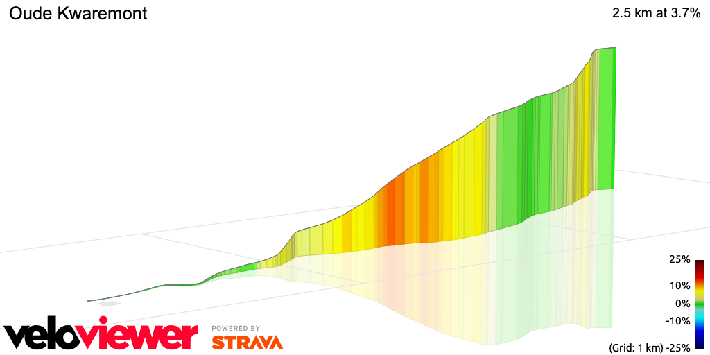 3D Elevation profile image for Oude Kwaremont
