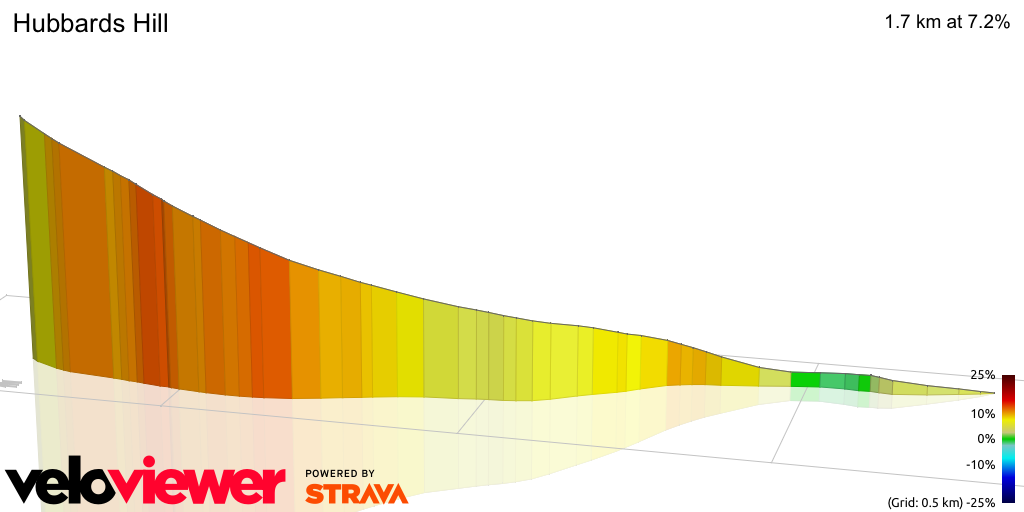 3D Elevation profile image for Hubbards Hill