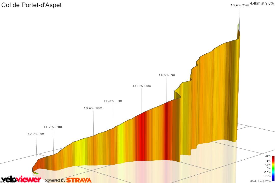 3D Elevation profile image for Col de Portet d'Aspet (west)