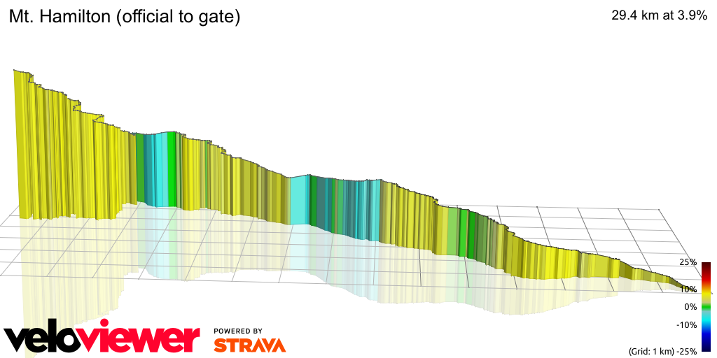 3D Elevation profile image for Mt. Hamilton (official to gate)