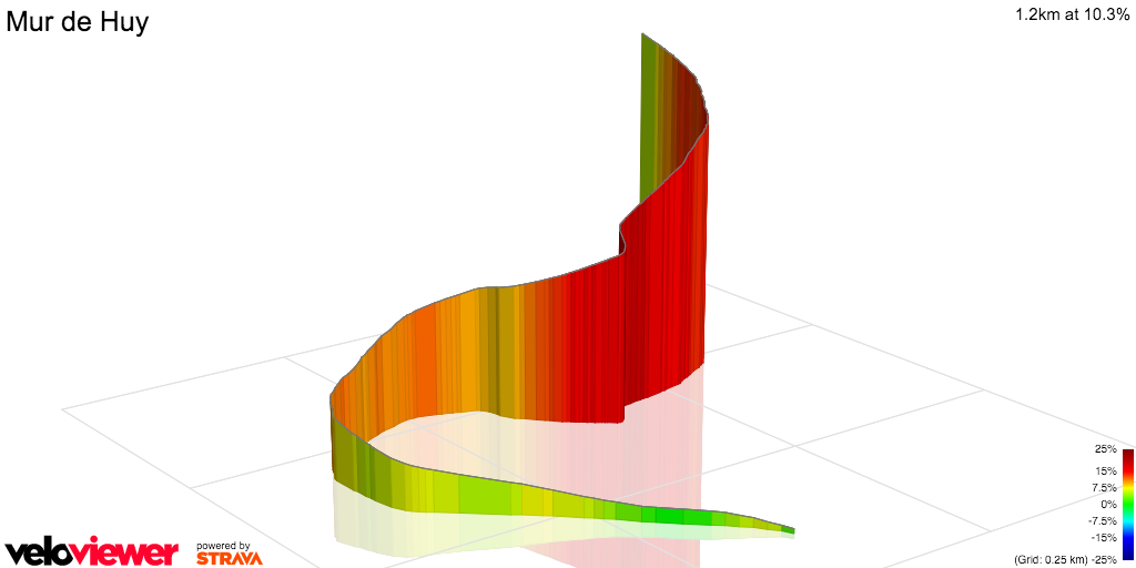 3D Elevation profile image for Mur de Huy climb