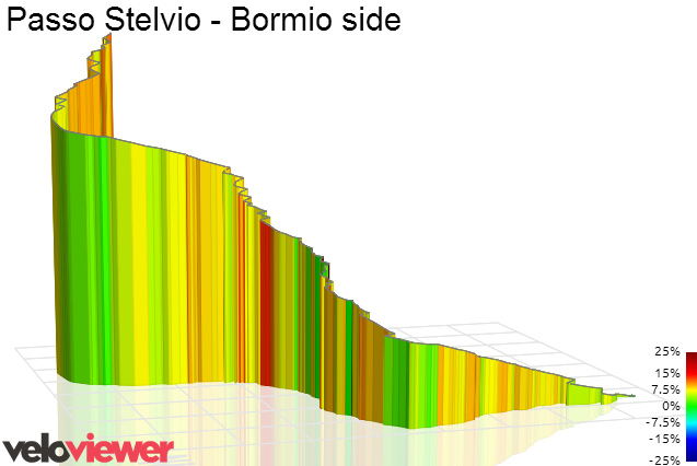 3D Elevation profile image for Passo Stelvio - Bormio side