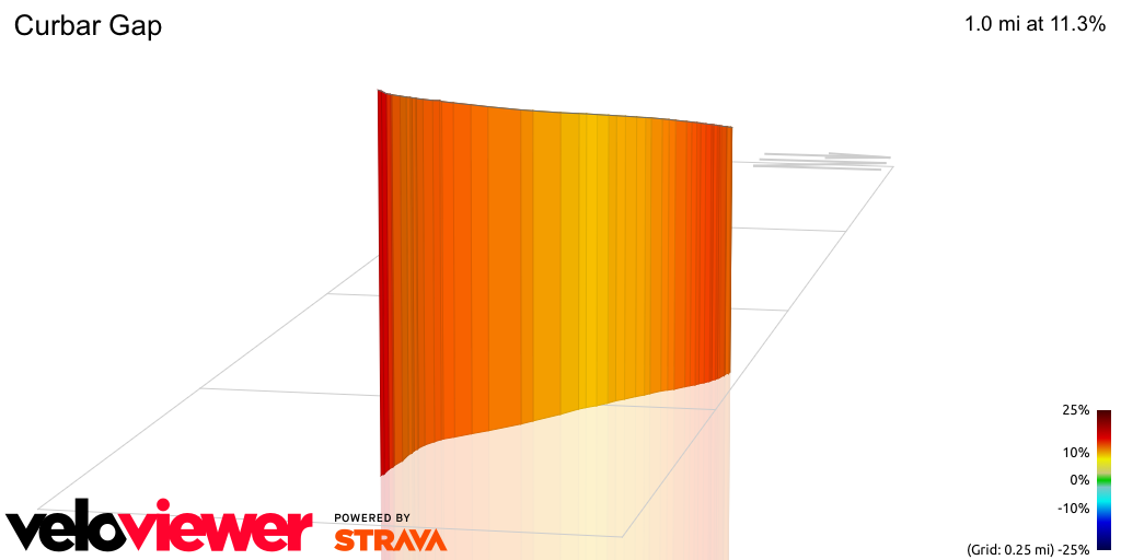 3D Elevation profile image for Curbar Gap