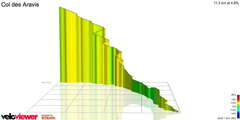 3D Elevation profile image for Col des Aravis (South)