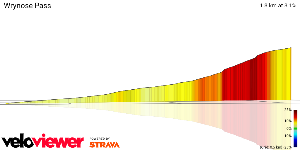 3D Elevation profile image for Wrynose Pass