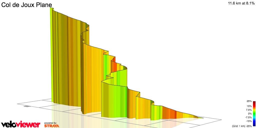 3D Elevation profile image for Joux-Plane