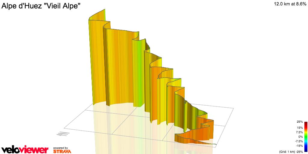 3D Elevation profile image for Alpe d'Huez Vieil Alpe