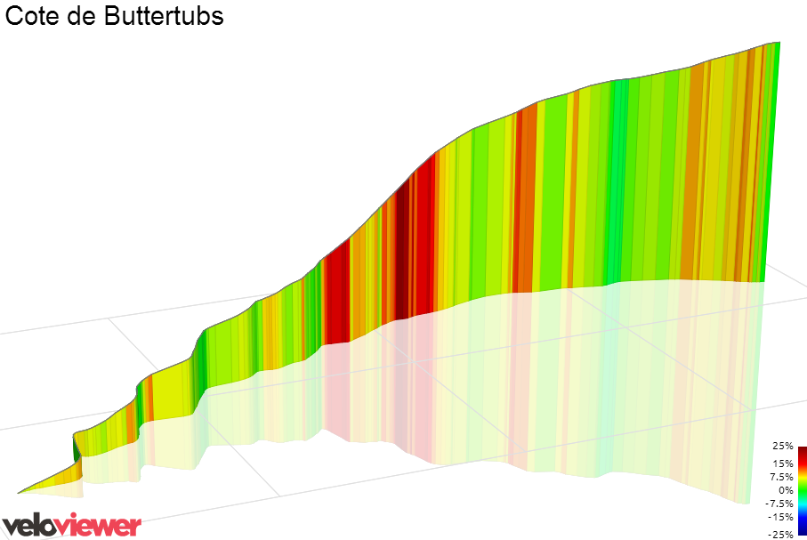 3D Elevation profile image for Buttertubs