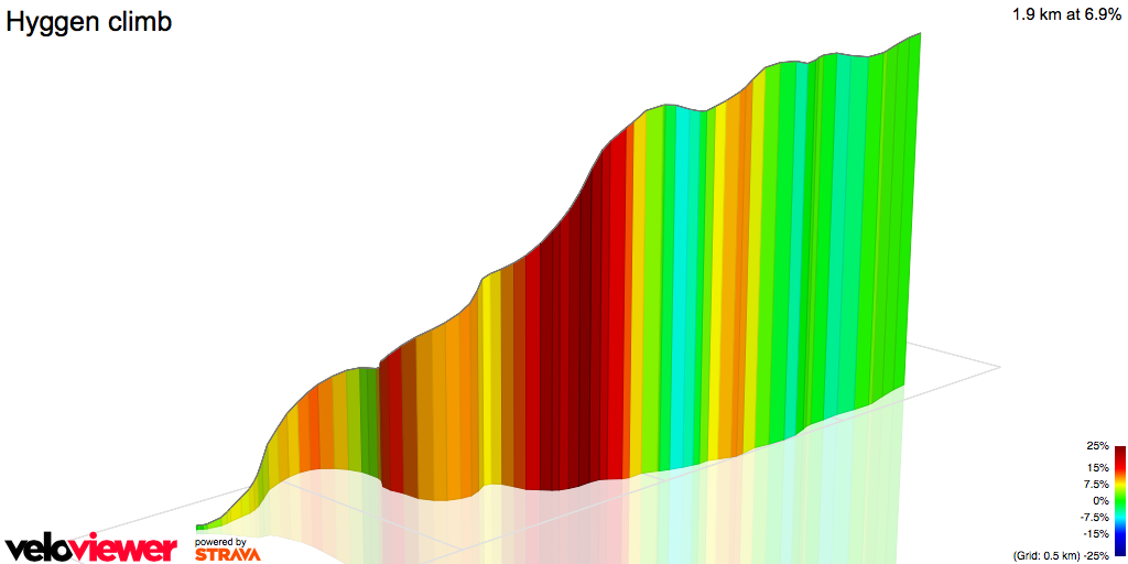 3D Elevation profile image for Hyggen climb