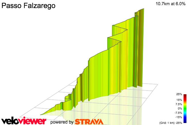 3D Elevation profile image for Passo di Falzarego (west)