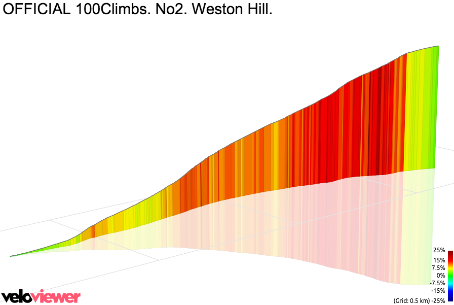 3D Elevation profile image for OFFICIAL 100Climbs. No2. Weston Hill.