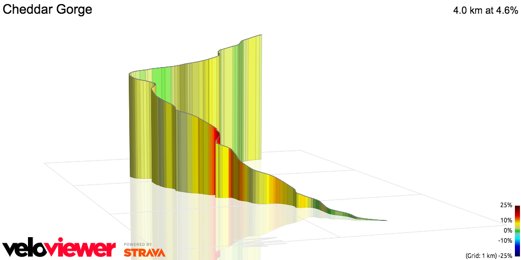 3D Elevation profile image for OFFICIAL 100Climbs No1 Cheddar Gorge