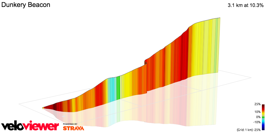 3D Elevation profile image for OFFICIAL 100Climbs. No5. Dunkery Beacon.