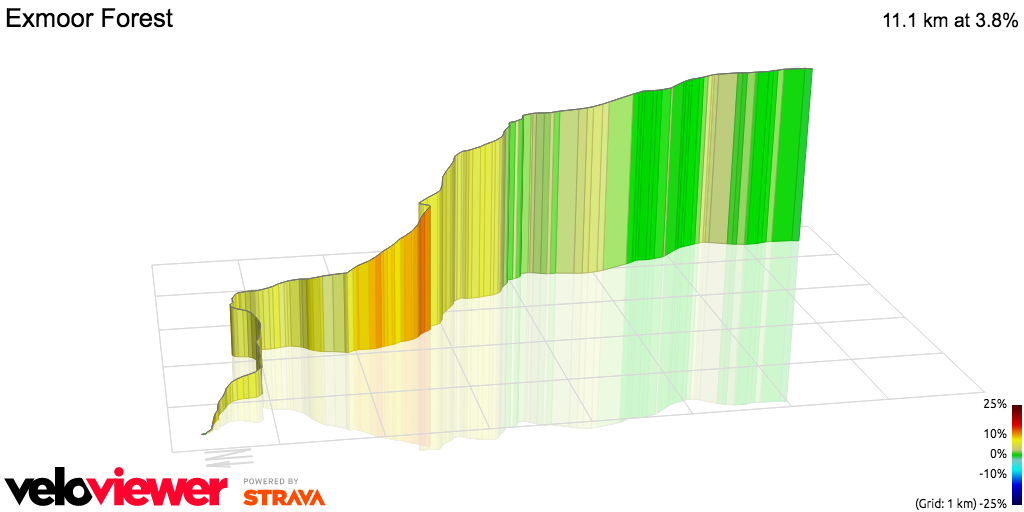 3D Elevation profile image for OFFICIAL 100Climbs No6 Exmoor Forest