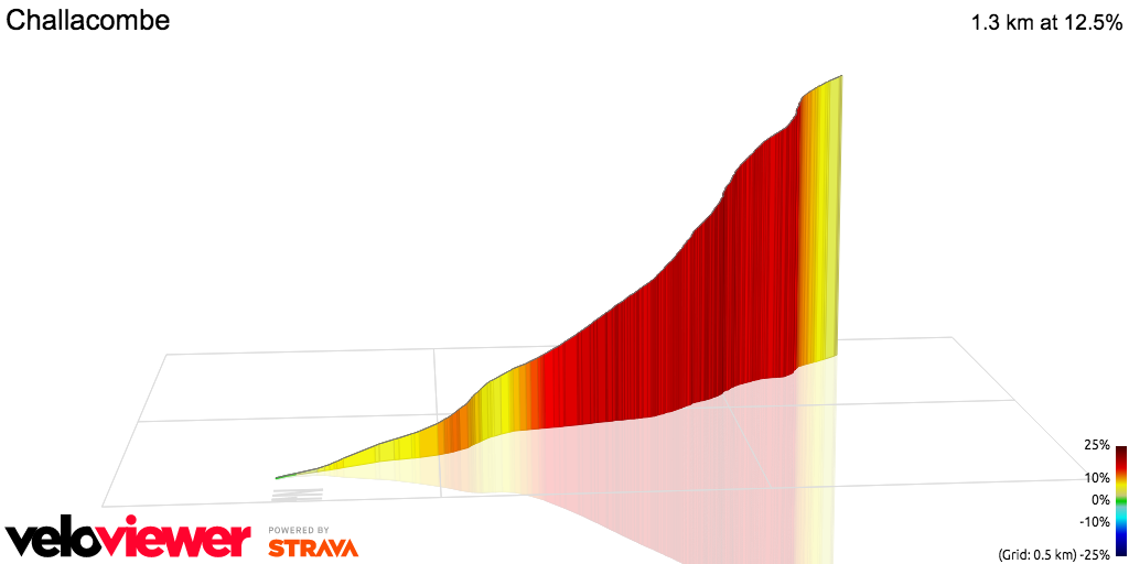 3D Elevation profile image for OFFICIAL 100Climbs No7 Challacombe