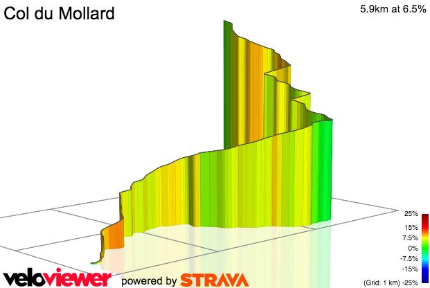 3D Elevation profile image for Col du Mollard