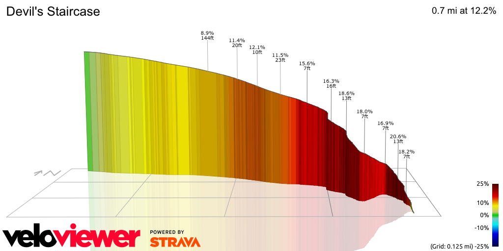 3D Elevation profile image for OFFICIAL 100Climbs No93 Devil's Staircase