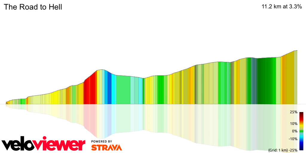 3D Elevation profile image for OFFICIAL 100Climbs No89 The Road to Hell
