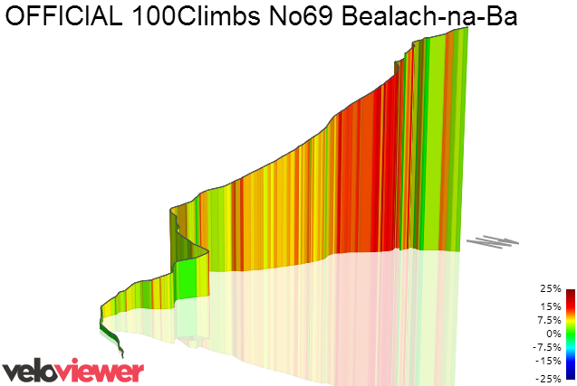 3D Elevation profile image for OFFICIAL 100Climbs No69 Bealach-na-Ba