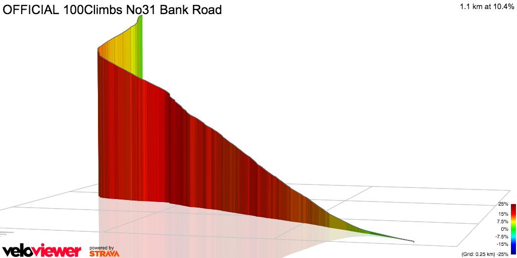 3D Elevation profile image for Bank Road