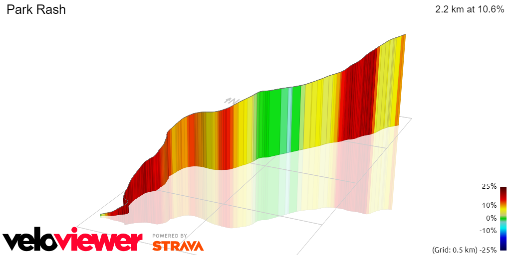3D Elevation profile image for OFFICIAL 100Climbs No45 Park Rash