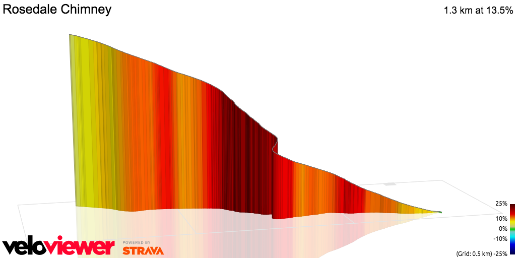 3D Elevation profile image for OFFICIAL 100Climbs No55 Rosedale Chimney