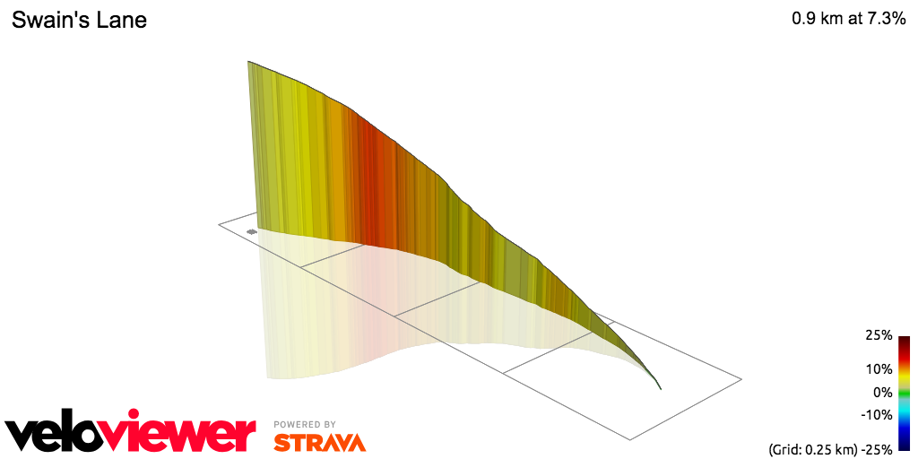 3D Elevation profile image for OFFICIAL 100Climbs No27 Swains Lane
