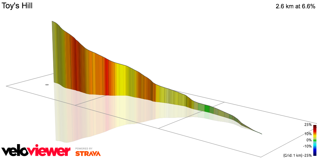 3D Elevation profile image for OFFICIAL 100Climbs No20 Toys Hill