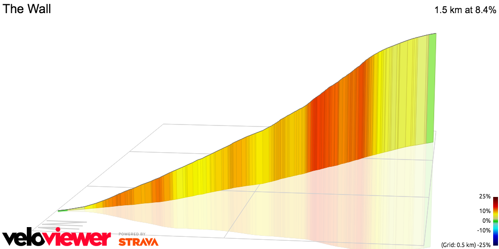 3D Elevation profile image for OFFICIAL 100Climbs No19 The Wall