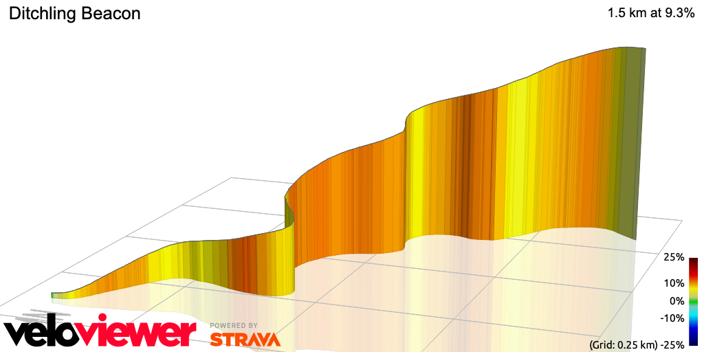 3D Elevation profile image for OFFICIAL 100Climbs No22 Ditchling Beacon