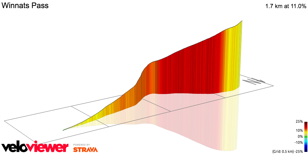 3D Elevation profile image for OFFICIAL 100Climbs No33 Winnats Pass