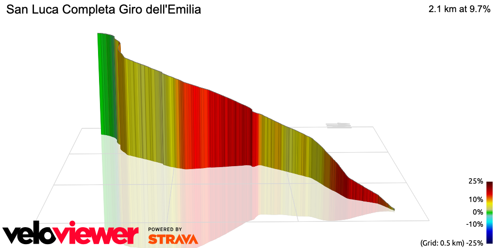 3D Elevation profile image for San Luca Completa Giro dell'Emilia