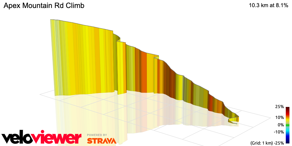 3D Elevation profile image for Apex Mountain Rd Climb