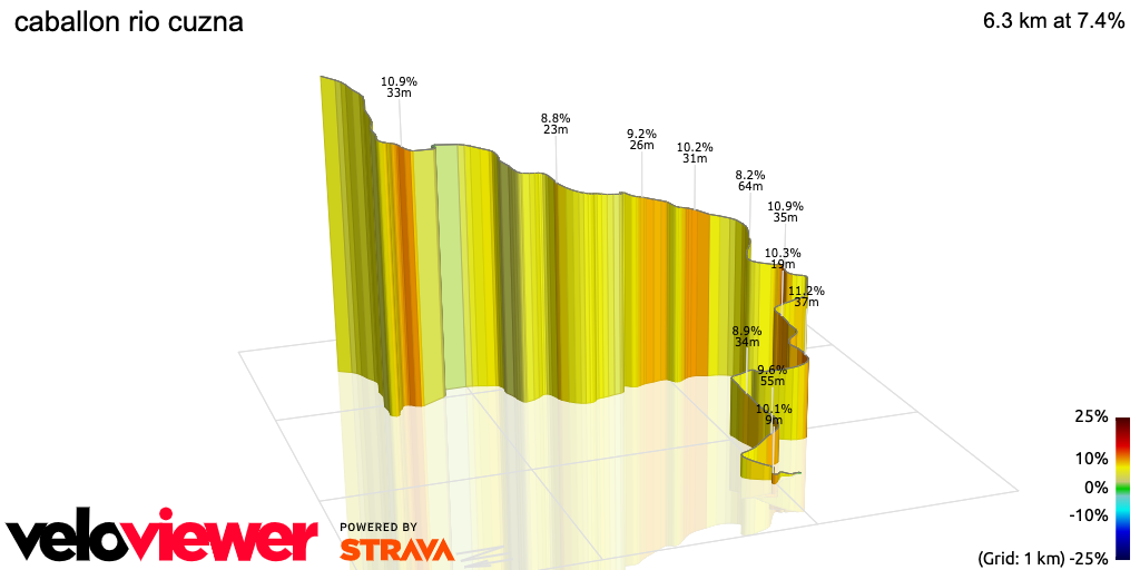 3D Elevation profile image for caballon rio cuzna