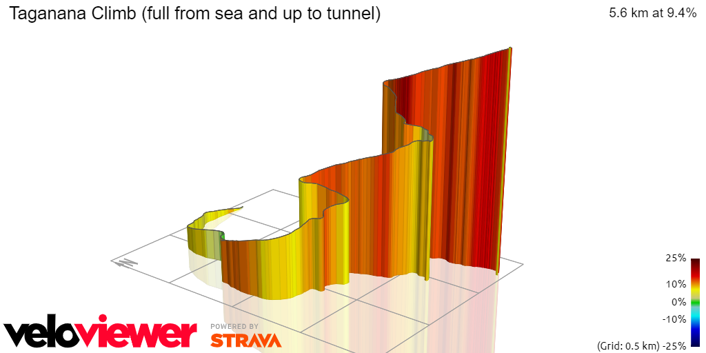 3D Elevation profile image for Taganana Climb (full from sea and up to tunnel)