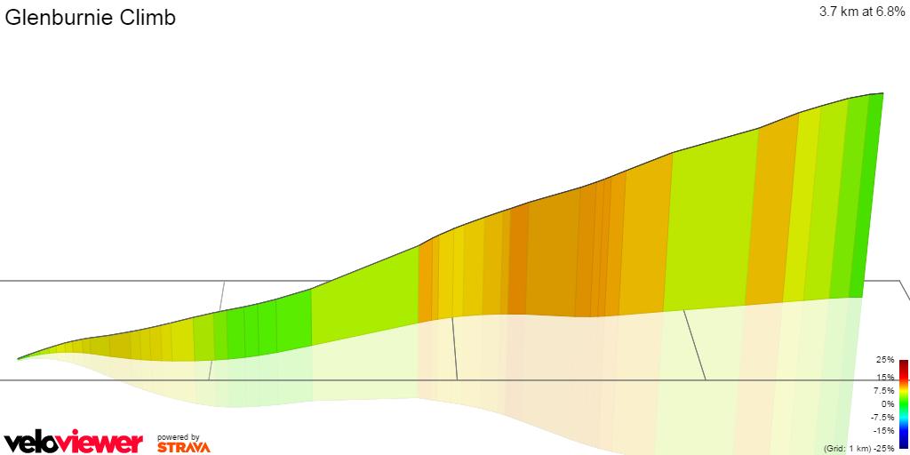 3D Elevation profile image for Glenburnie Climb
