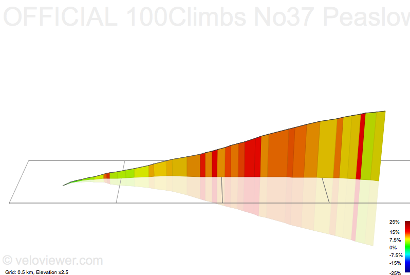 3D Elevation profile image for OFFICIAL 100Climbs No37 Peaslows