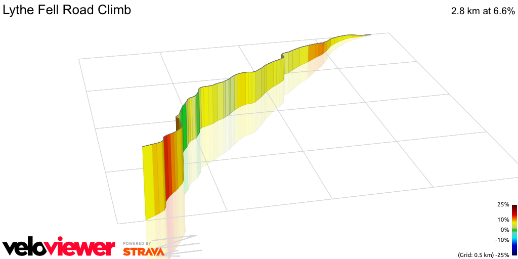 3D Elevation profile image for Lythe Fell Road Climb