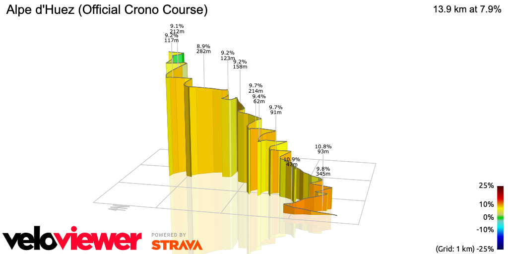 3D Elevation profile image for Alpe d'Huez (Official Crono Course)