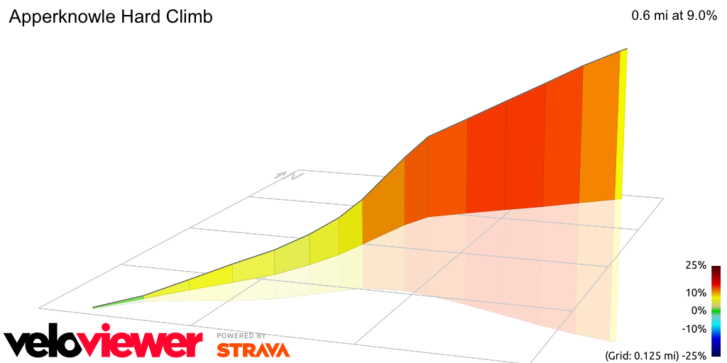 3D Elevation profile image for Apperknowle Hard Climb